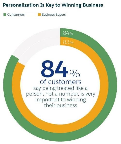 Personalization is the Key to Winning Business