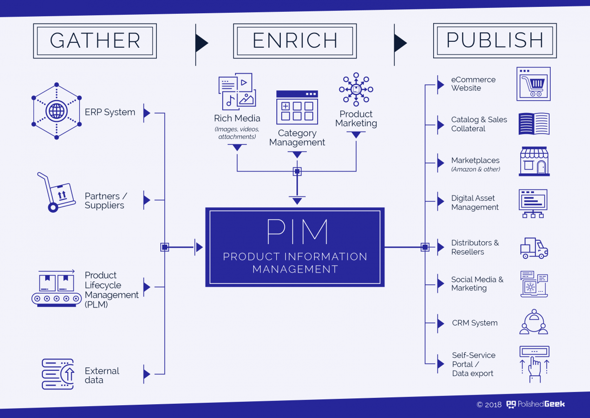 PIM Product Information Management Diagram